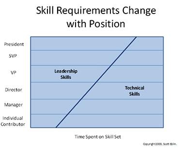 Chart_skills